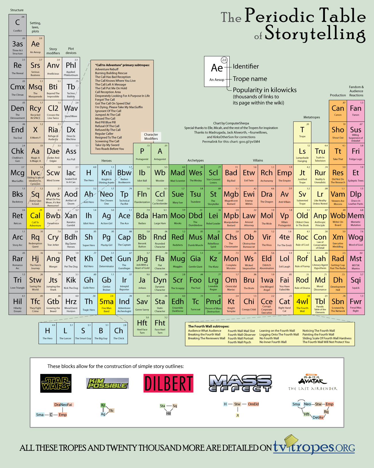 Periodic table of storytelling chris tokuhama periodic table of storytelling gamestrikefo Image collections